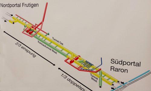 Overzicht Lotschberg-basistunnel